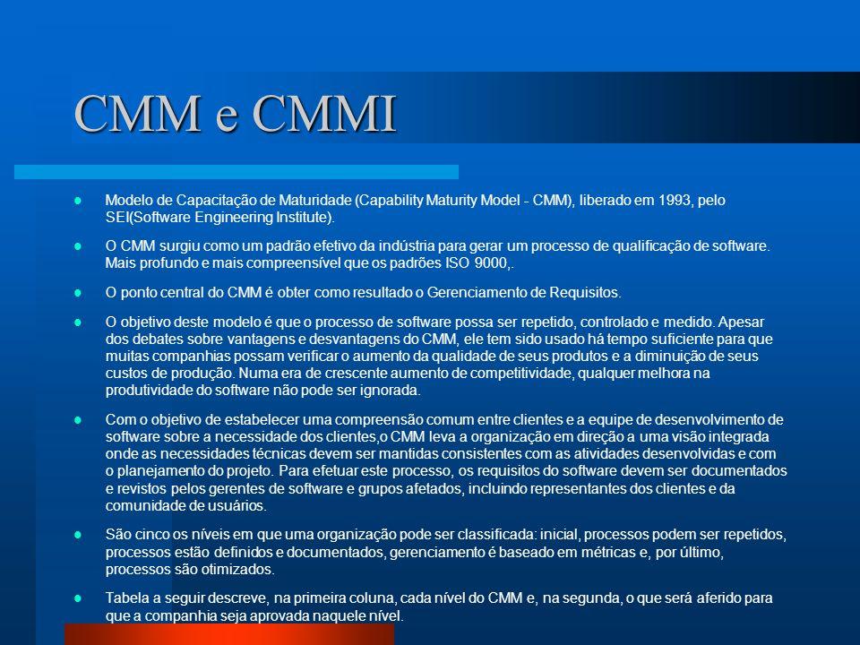 Níveis CMM KPA ( Key Process Área ) Áreas Chaves –São grupos de atividades relacionadas que, em conjunto, satisfazem metas relevantes à melhoria do processo.