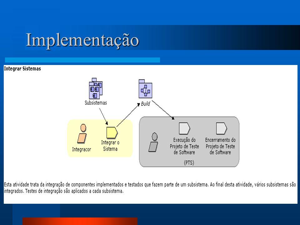 Testes O Processo de teste de software esta que baseadas em artefatos de entrada geram artefatos de saída.