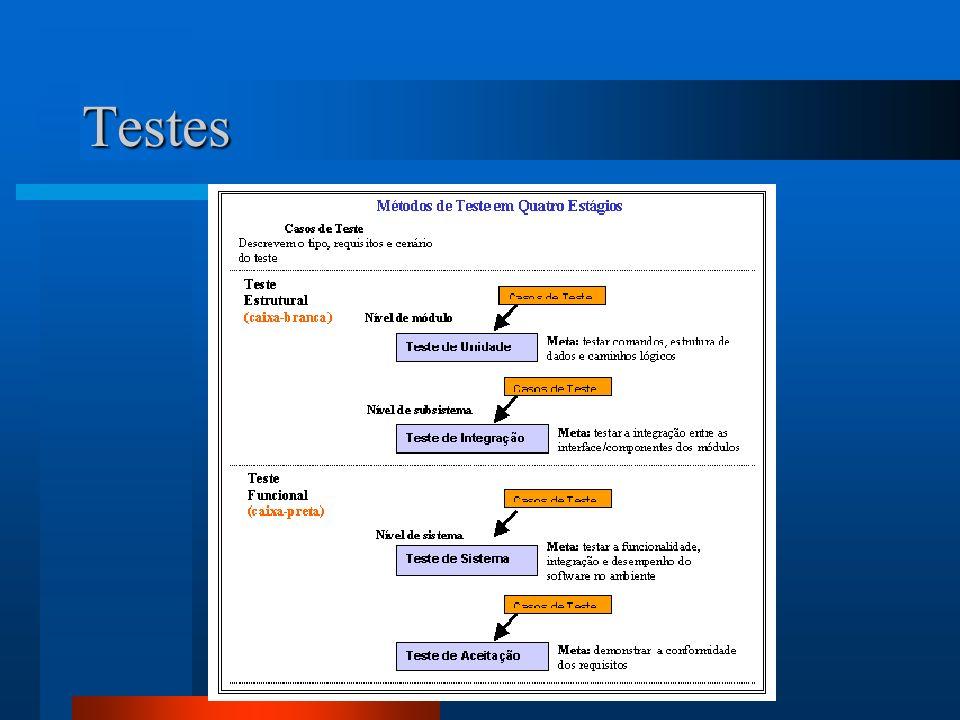 Testes - Iniciação do Projeto de Teste - A atividade de iniciação começa com o cadastro de registro de sistema - Solicitação de Teste de um sistema a área técnica - Gerente de Teste deve avaliar a Solicitação de Testes