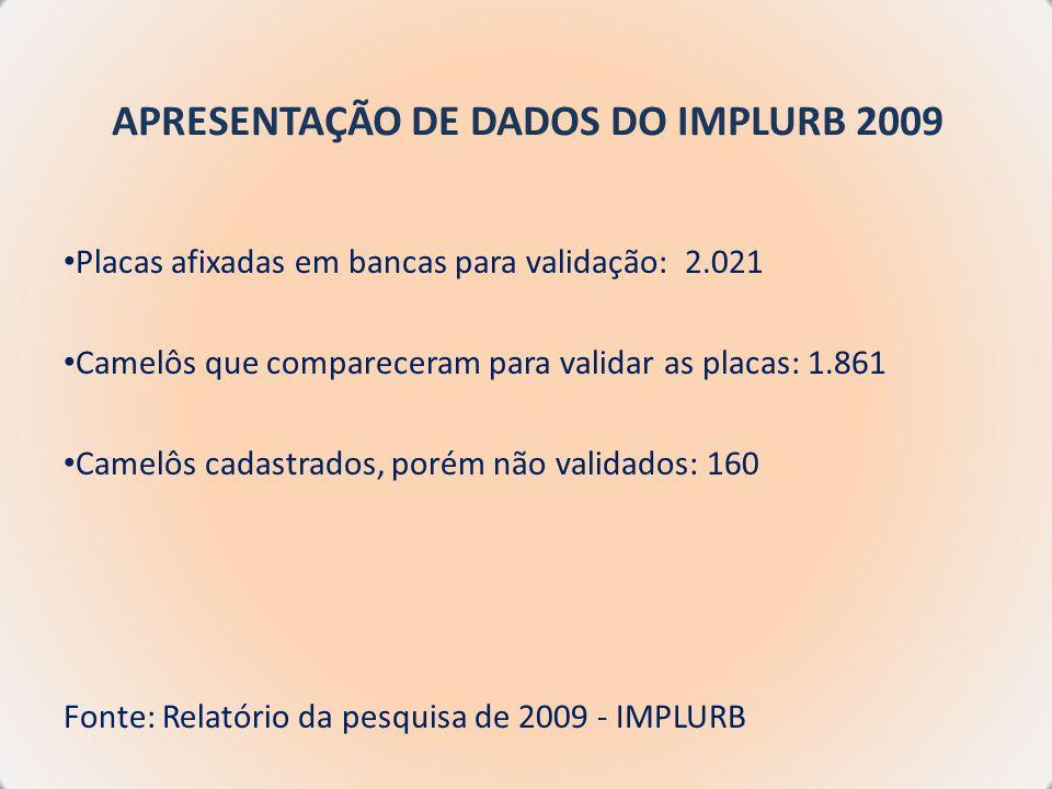 APRESENTAÇÃO DE DADOS DO IMPLURB 2009 Placas afixadas em bancas para validação: 2.021 Camelôs que compareceram para validar as placas: 1.861 Camelôs c