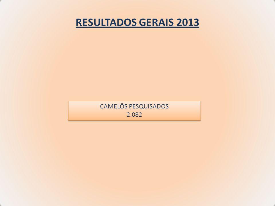 RESULTADOS GERAIS 2013 CAMELÔS PESQUISADOS 2.082 CAMELÔS PESQUISADOS 2.082