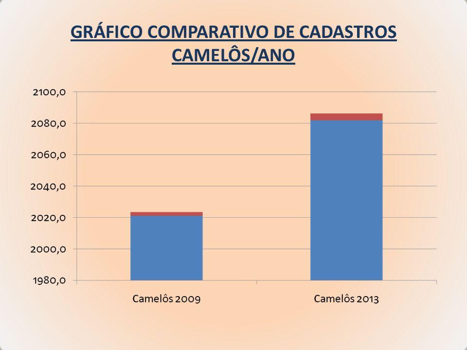 GRÁFICO COMPARATIVO DE CADASTROS CAMELÔS/ANO