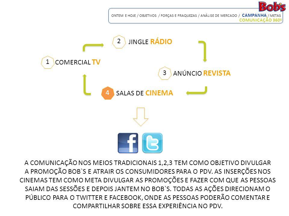 COMERCIAL TV ONTEM E HOJE / OBJETIVOS / FORÇAS E FRAQUEZAS / ANÁLISE DE MERCADO / CAMPANHA / METAS COMUNICAÇÃO 360º JINGLE RÁDIO ANÚNCIO REVISTA SALAS