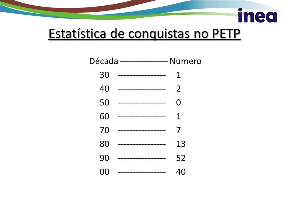 Estatística de conquistas no PETP Década ---------------- Numero 30 ---------------- 1 40 ---------------- 2 50 ---------------- 0 60 ----------------