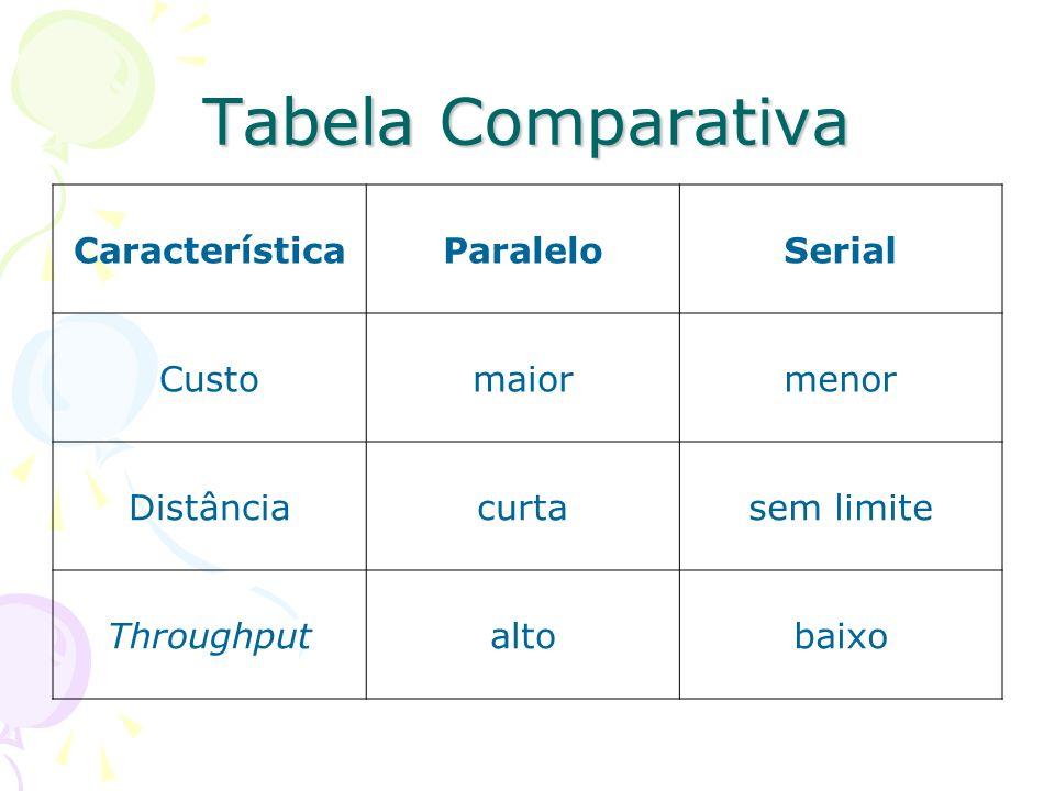 Tabela Comparativa CaracterísticaParaleloSerial Customaiormenor Distânciacurtasem limite Throughputaltobaixo