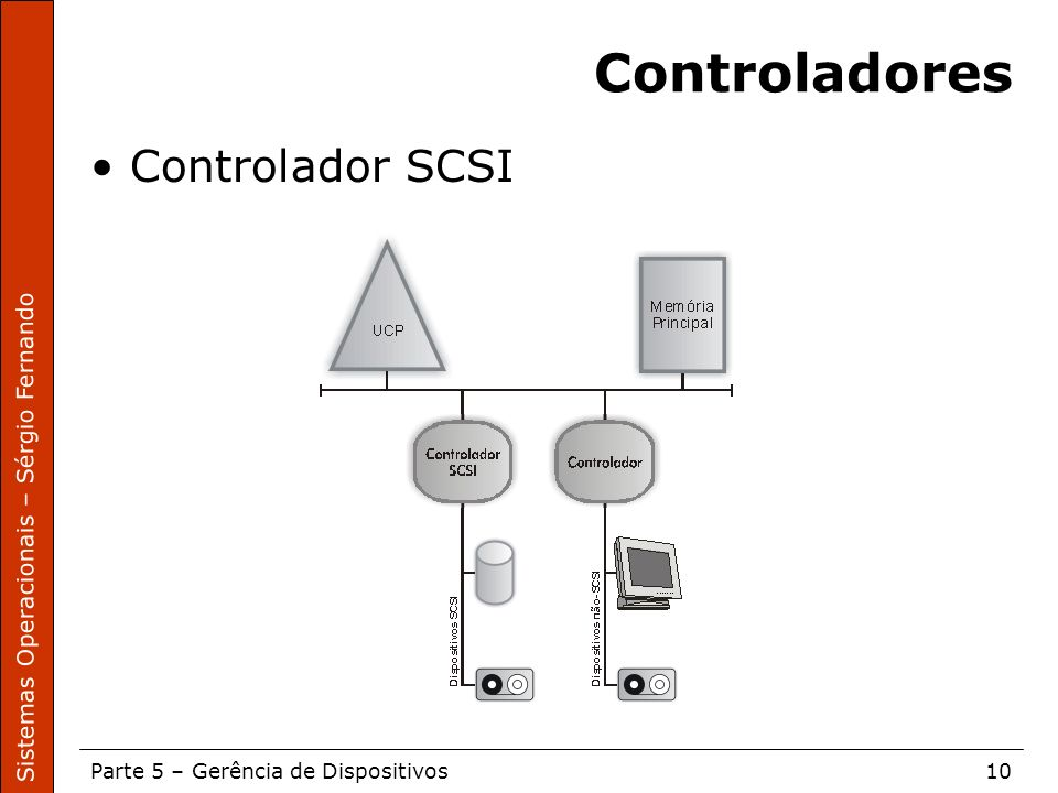 Sistemas Operacionais – Sérgio Fernando Parte 5 – Gerência de Dispositivos10 Controladores Controlador SCSI