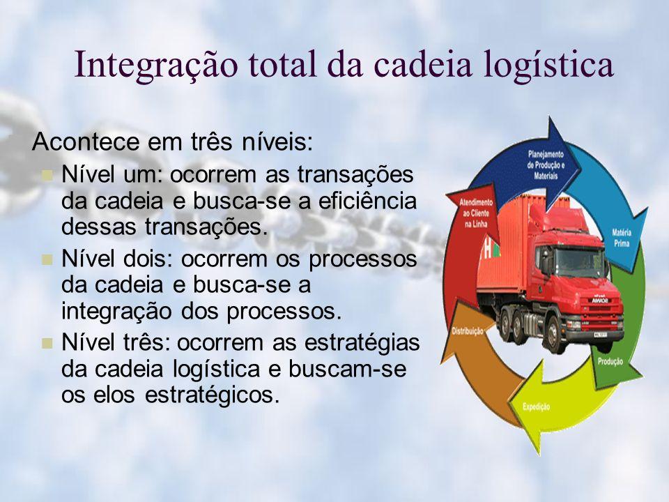 Integração total da cadeia logística Acontece em três níveis: Nível um: ocorrem as transações da cadeia e busca-se a eficiência dessas transações. Nív