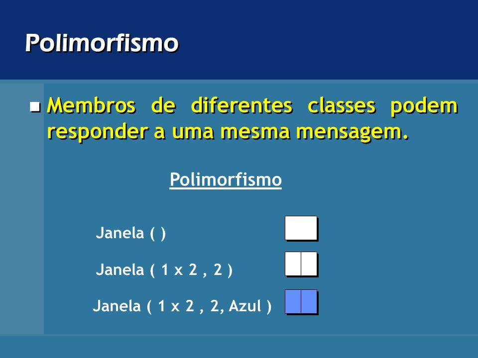Polimorfismo Membros de diferentes classes podem responder a uma mesma mensagem. Polimorfismo Janela ( ) Janela ( 1 x 2, 2 ) Janela ( 1 x 2, 2, Azul )