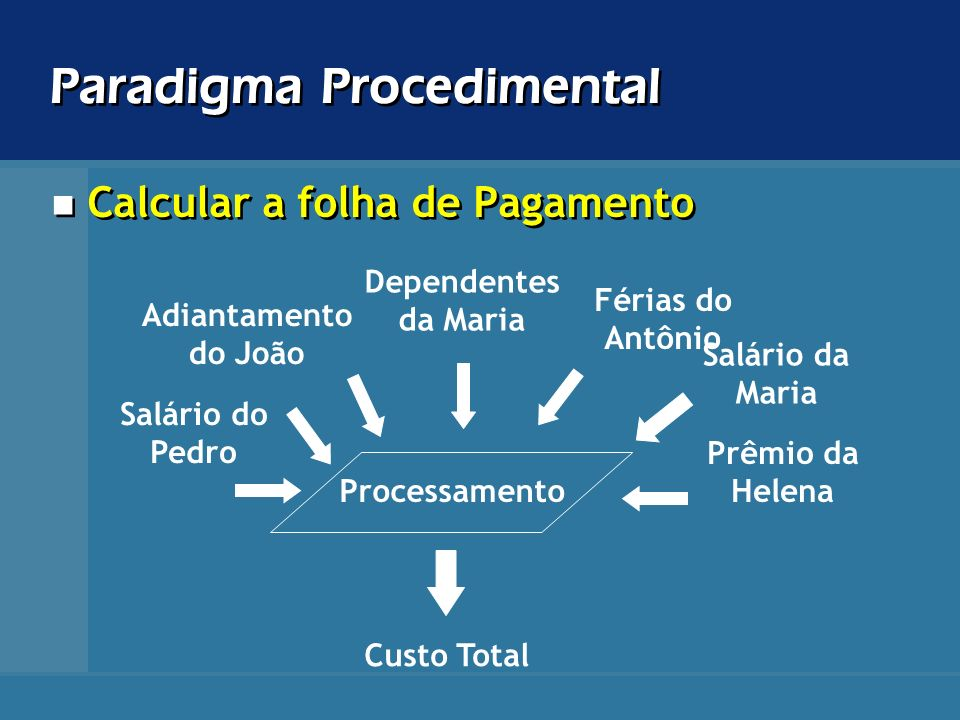 Paradigma Procedimental Processamento Salário do Pedro Salário da Maria Dependentes da Maria Adiantamento do João Férias do Antônio Prêmio da Helena C