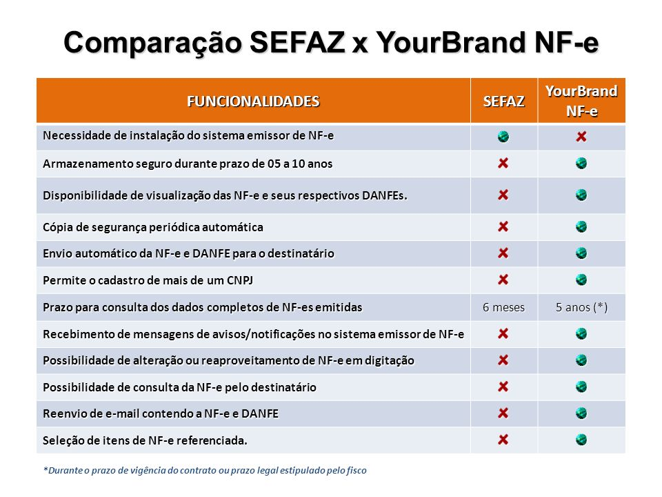 FUNCIONALIDADESSEFAZYourBrandNF-e Necessidade de instalação do sistema emissor de NF-e Armazenamento seguro durante prazo de 05 a 10 anos Disponibilidade de visualização das NF-e e seus respectivos DANFEs.