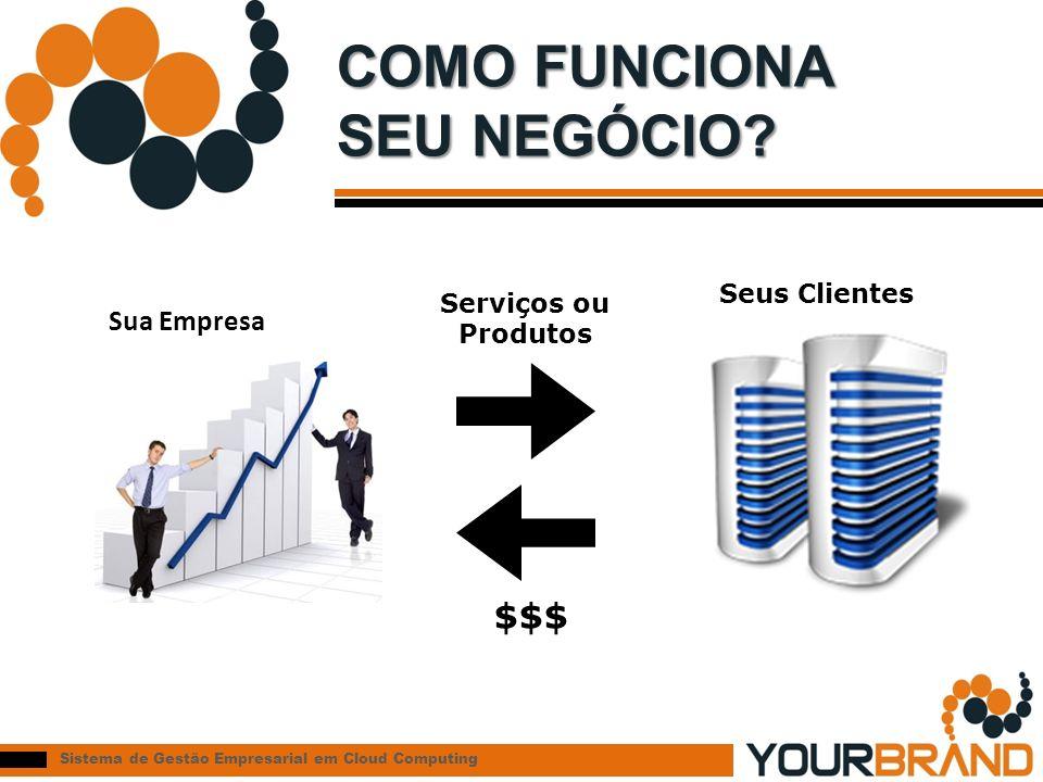 Sistema de Gestão Empresarial em Cloud Computing COMO FUNCIONA SEU NEGÓCIO? $$$ Serviços ou Produtos Seus Clientes Sua Empresa