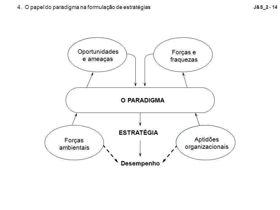J&S_2 - 14Oportunidades e ameaças Forças e fraquezas Forçasambientais Aptidõesorganizacionais O PARADIGMA ESTRATÉGIA Desempenho 4. O papel do paradigm