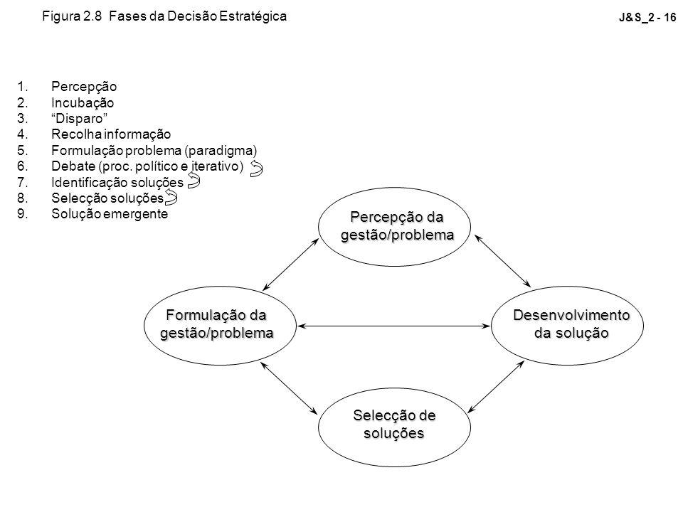 J&S_2 - 16 Percepção da gestão/problema Formulação da gestão/problema Selecção de soluções Desenvolvimento da solução Figura 2.8 Fases da Decisão Estr