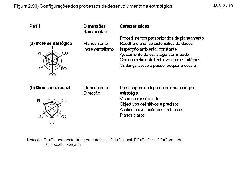 J&S_2 - 19 Notação: PL=Planeamento; I=Incrementalismo; CU=Cultural; PO=Político; CO=Comando; EC=Escolha Forçada Figura 2.9(i) Configurações dos proces