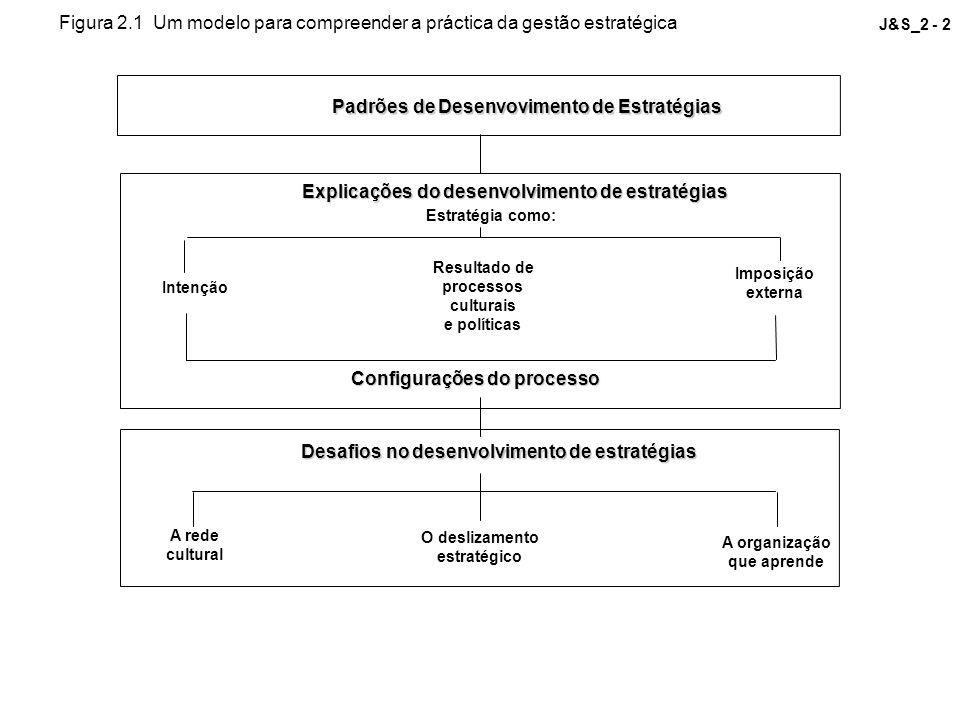 J&S_2 - 2 Padrões de Desenvovimento de Estratégias Explicações do desenvolvimento de estratégias Estratégia como: Imposição externa Intenção Resultado