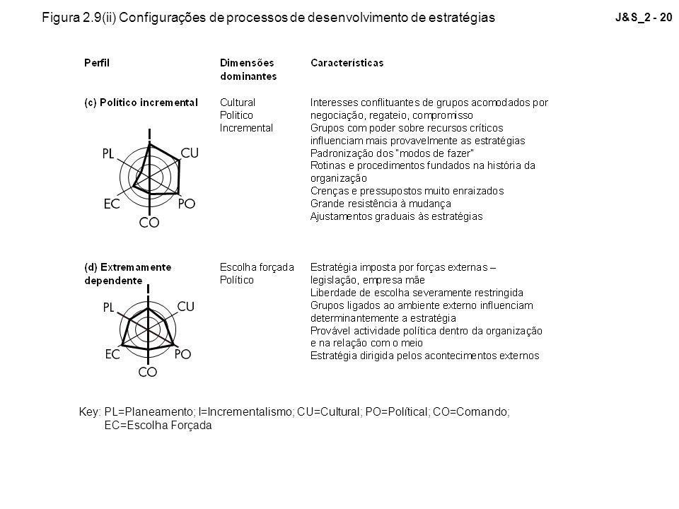 J&S_2 - 20 Key: PL=Planeamento; I=Incrementalismo; CU=Cultural; PO=Polítical; CO=Comando; EC=Escolha Forçada Figura 2.9(ii) Configurações de processos