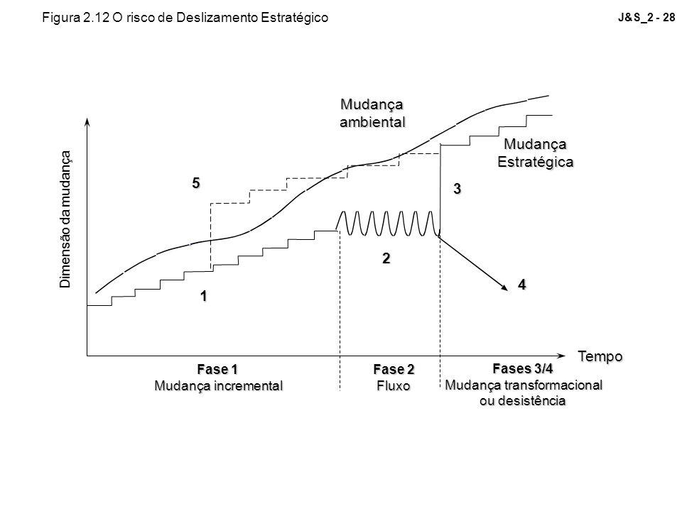 J&S_2 - 28Mudançaambiental MudançaEstratégica Dimensão da mudança 5 1 2 3 4 Fase 1 Mudança incremental Fase 2 Fluxo Fases 3/4 Mudança transformacional