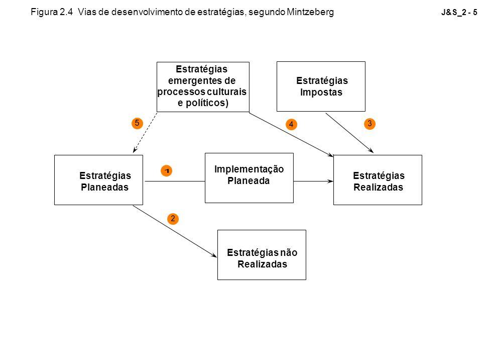 J&S_2 - 5 Estratégias Planeadas Estratégias não Realizadas Estratégias Realizadas Estratégias Impostas Estratégias emergentes de processos culturais e