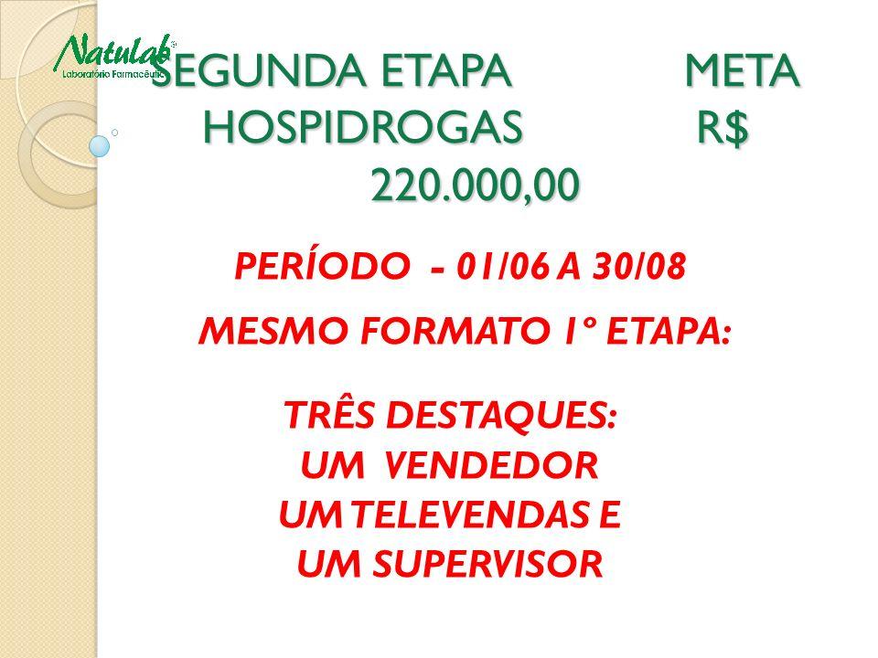 SEGUNDA ETAPA META HOSPIDROGAS R$ 220.000,00 PERÍODO - 01/06 A 30/08 MESMO FORMATO 1º ETAPA: TRÊS DESTAQUES: UM VENDEDOR UM TELEVENDAS E UM SUPERVISOR
