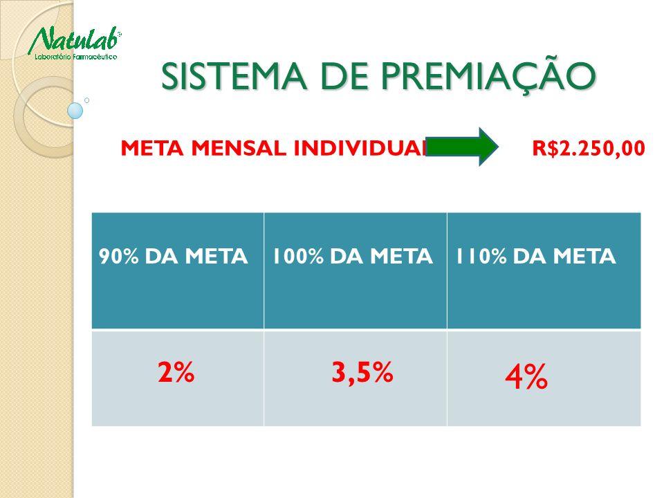 SISTEMA DE PREMIAÇÃO SISTEMA DE PREMIAÇÃO META MENSAL INDIVIDUAL R$2.250,00 90% DA META100% DA META110% DA META 2% 3,5% 4%