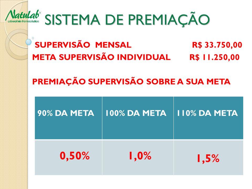 SISTEMA DE PREMIAÇÃO SISTEMA DE PREMIAÇÃO SUPERVISÃO MENSAL R$ 33.750,00 META SUPERVISÃO INDIVIDUAL R$ 11.250,00 PREMIAÇÃO SUPERVISÃO SOBRE A SUA META