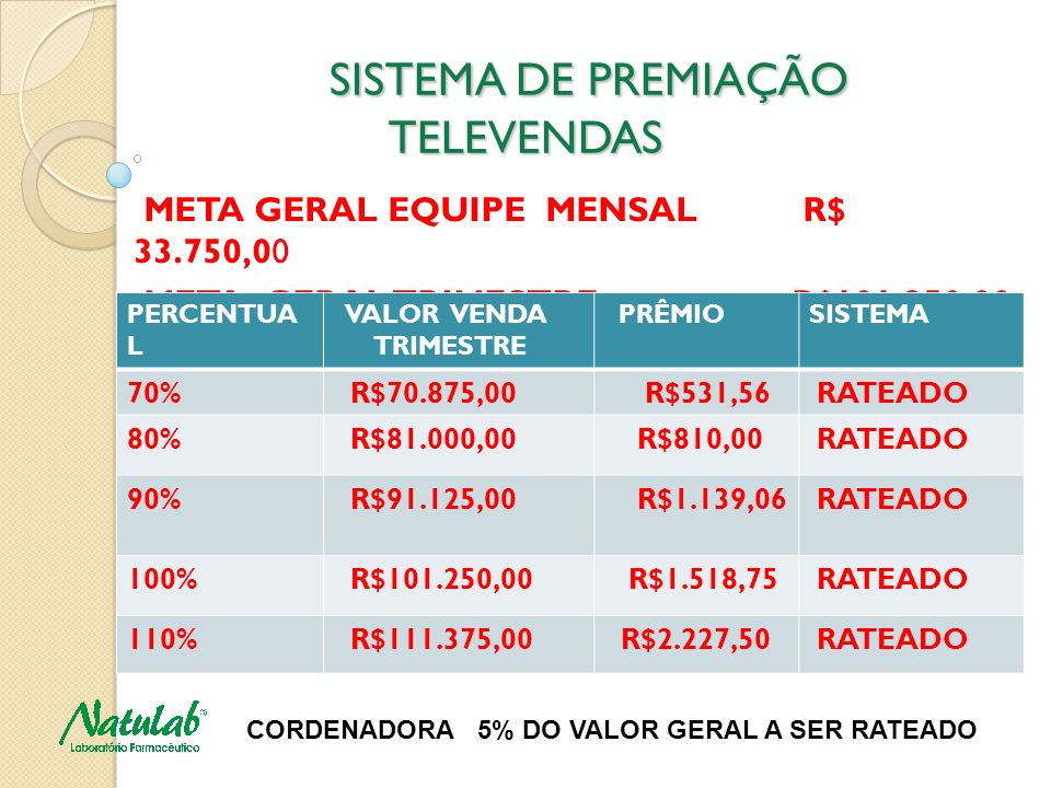 SISTEMA DE PREMIAÇÃO TELEVENDAS SISTEMA DE PREMIAÇÃO TELEVENDAS META GERAL EQUIPE MENSAL R$ 33.750,00 META GERAL TRIMESTRE R$101.250,00 PERCENTUA L VA