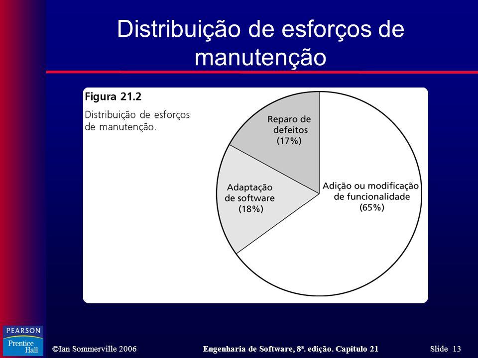 ©Ian Sommerville 2006Engenharia de Software, 8ª. edição. Capítulo 21 Slide 13 Distribuição de esforços de manutenção