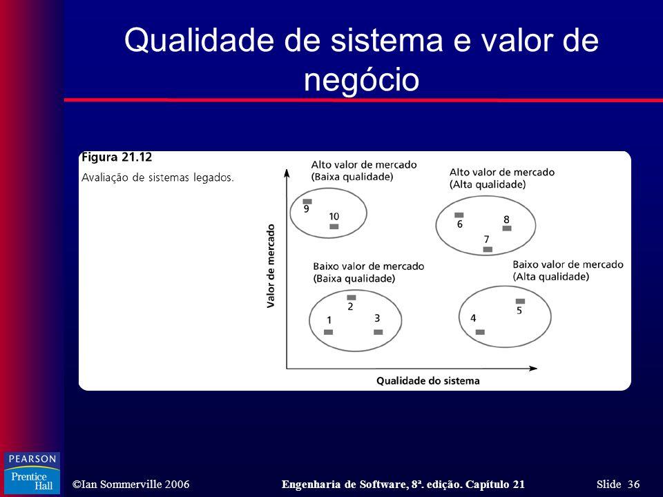 ©Ian Sommerville 2006Engenharia de Software, 8ª. edição. Capítulo 21 Slide 36 Qualidade de sistema e valor de negócio