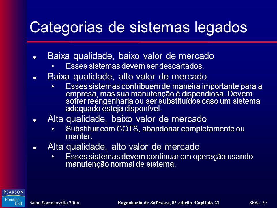 ©Ian Sommerville 2006Engenharia de Software, 8ª. edição. Capítulo 21 Slide 37 Categorias de sistemas legados l Baixa qualidade, baixo valor de mercado