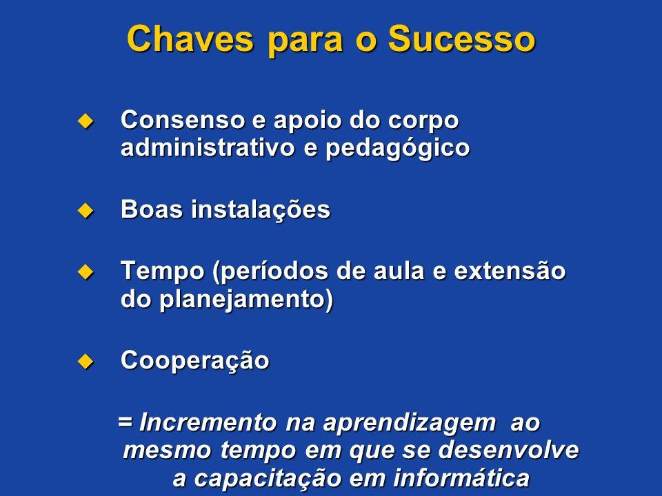 Chaves para o Sucesso Consenso e apoio do corpo administrativo e pedagógico Consenso e apoio do corpo administrativo e pedagógico Boas instalações Boa