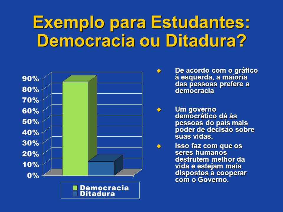 Exemplo para Estudantes: Democracia ou Ditadura? De acordo com o gráfico à esquerda, a maioria das pessoas prefere a democracia De acordo com o gráfic