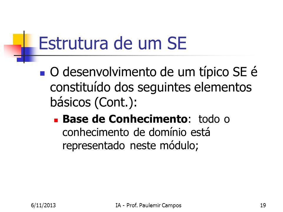 6/11/2013IA - Prof. Paulemir Campos19 Estrutura de um SE O desenvolvimento de um típico SE é constituído dos seguintes elementos básicos (Cont.): Base