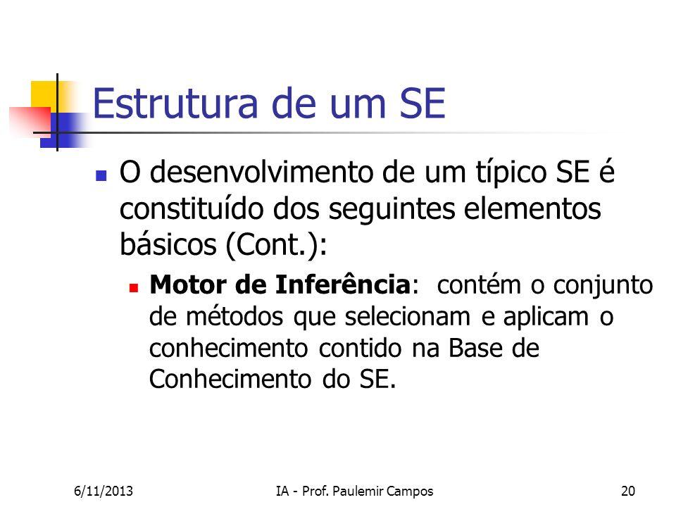 6/11/2013IA - Prof. Paulemir Campos20 Estrutura de um SE O desenvolvimento de um típico SE é constituído dos seguintes elementos básicos (Cont.): Moto