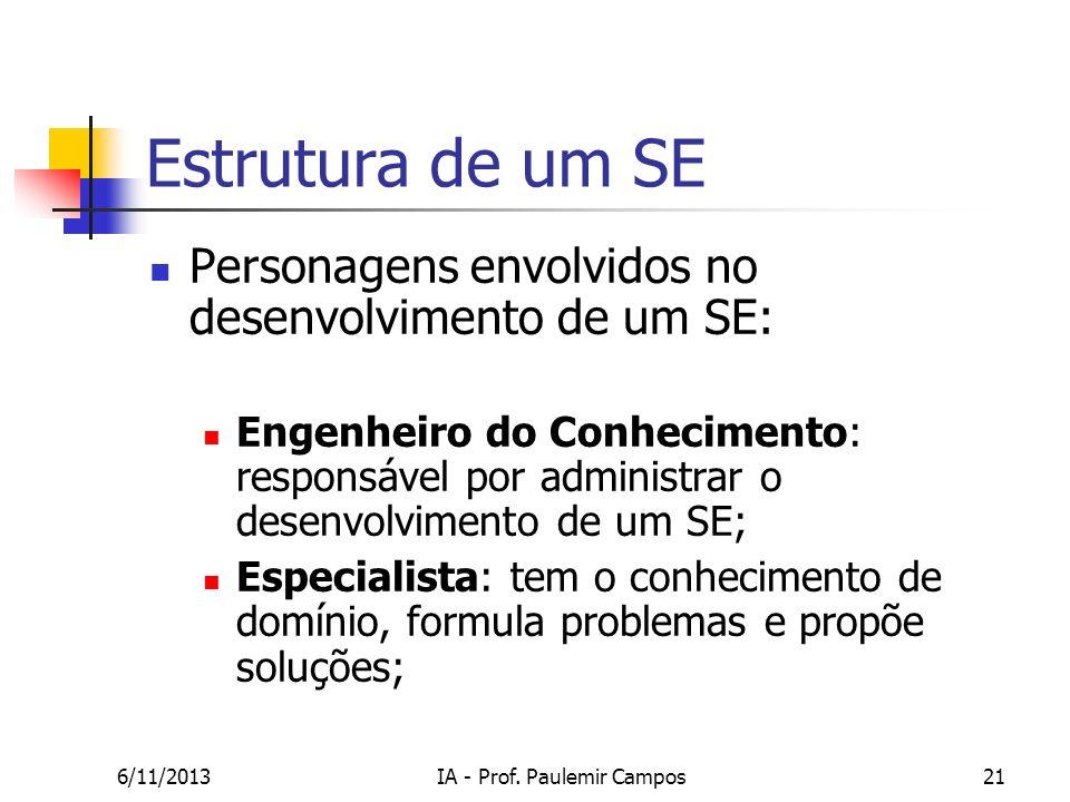 6/11/2013IA - Prof. Paulemir Campos21 Estrutura de um SE Personagens envolvidos no desenvolvimento de um SE: Engenheiro do Conhecimento: responsável p