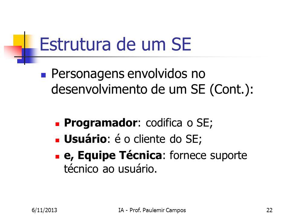 6/11/2013IA - Prof. Paulemir Campos22 Estrutura de um SE Personagens envolvidos no desenvolvimento de um SE (Cont.): Programador: codifica o SE; Usuár