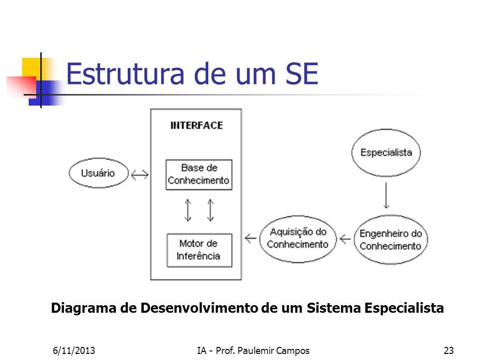 6/11/2013IA - Prof. Paulemir Campos23 Estrutura de um SE Diagrama de Desenvolvimento de um Sistema Especialista