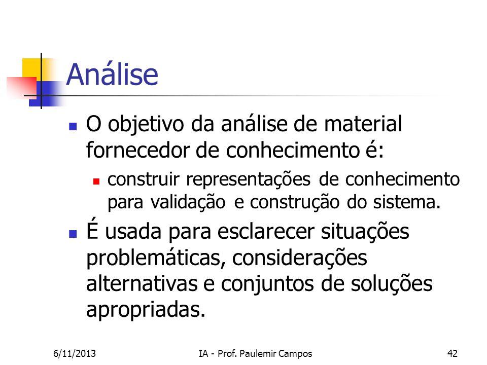 6/11/2013IA - Prof. Paulemir Campos42 Análise O objetivo da análise de material fornecedor de conhecimento é: construir representações de conhecimento
