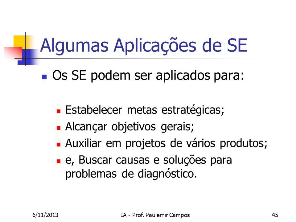 6/11/2013IA - Prof. Paulemir Campos45 Algumas Aplicações de SE Os SE podem ser aplicados para: Estabelecer metas estratégicas; Alcançar objetivos gera
