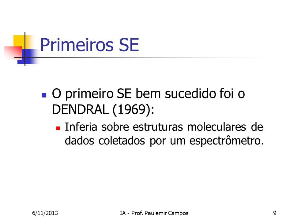 6/11/2013IA - Prof. Paulemir Campos9 Primeiros SE O primeiro SE bem sucedido foi o DENDRAL (1969): Inferia sobre estruturas moleculares de dados colet