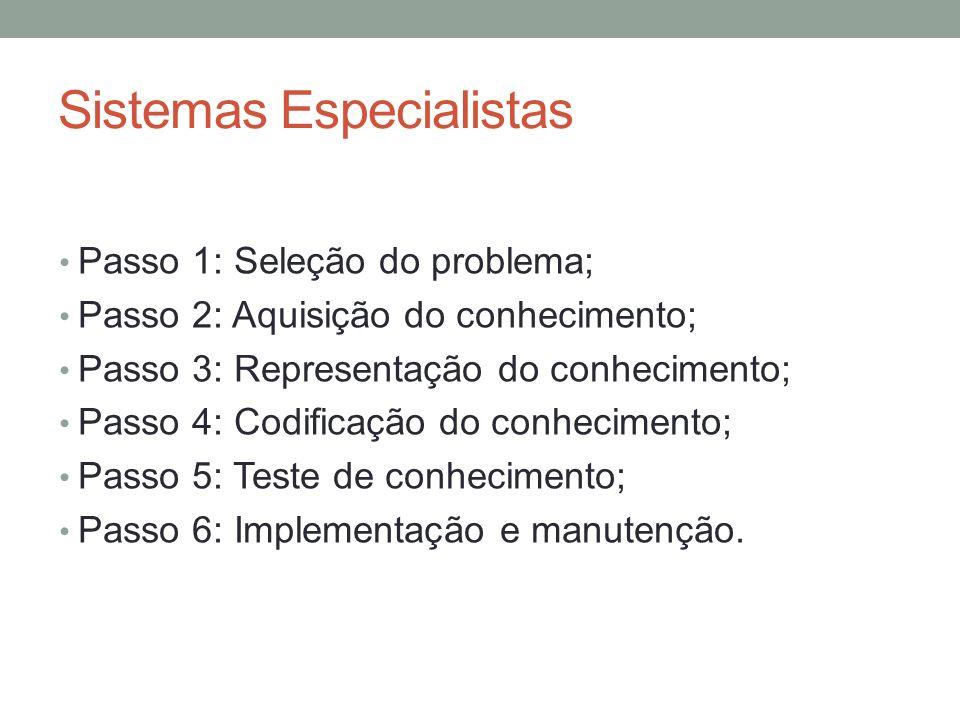 Sistemas Especialistas Passo 1: Seleção do problema; Passo 2: Aquisição do conhecimento; Passo 3: Representação do conhecimento; Passo 4: Codificação