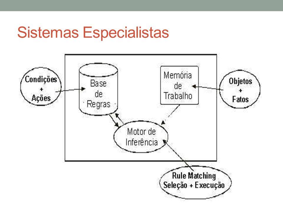 Sistemas de Informação Executiva Os sistemas de informação devem atender às necessidades de cada área da organização e estar em conformidade com os preceitos estabelecidos na missão da instituição.