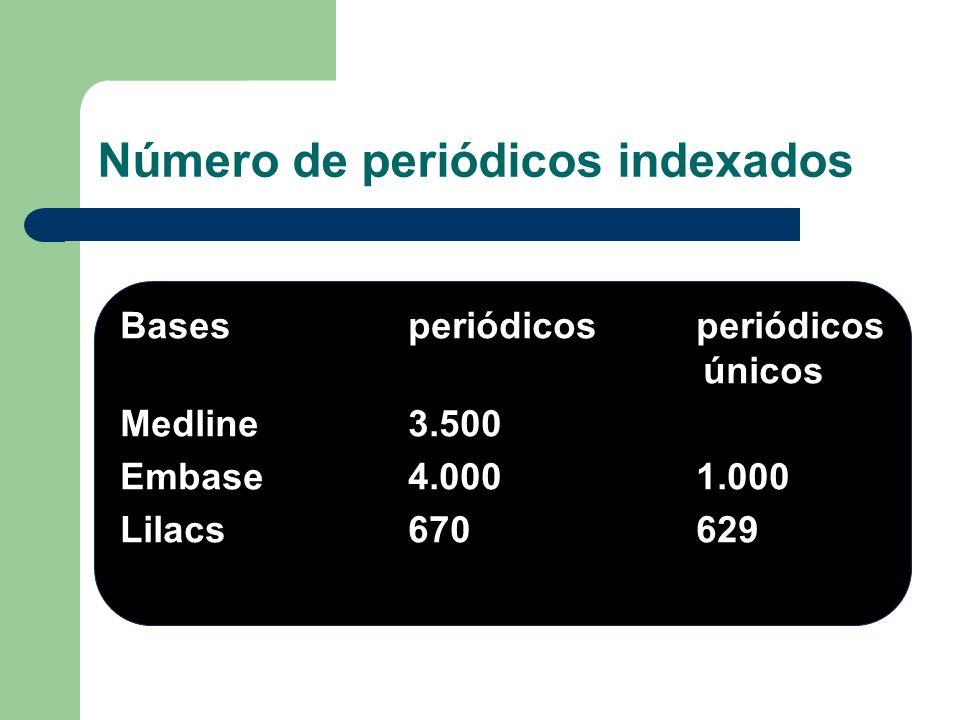 Basesperiódicosperiódicos únicos Medline 3.500 Embase 4.0001.000 Lilacs 670 629 Número de periódicos indexados