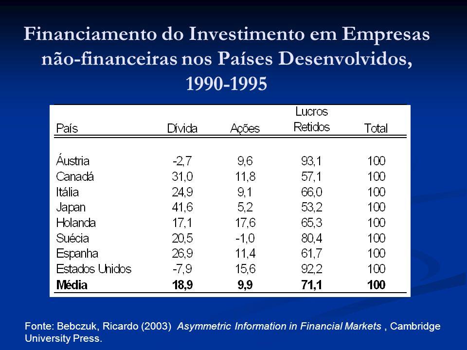 Financiamento do Investimento em Empresas não-financeiras nos Países Desenvolvidos, 1990-1995 Fonte: Bebczuk, Ricardo (2003) Asymmetric Information in Financial Markets, Cambridge University Press.