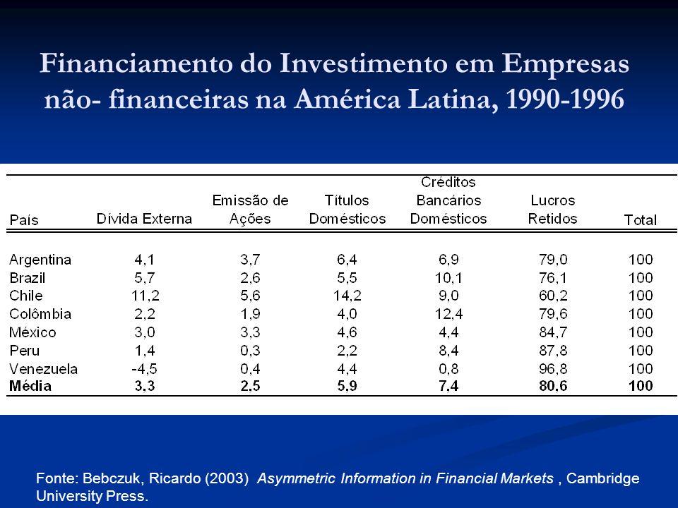 Financiamento do Investimento em Empresas não- financeiras na América Latina, 1990-1996 Fonte: Bebczuk, Ricardo (2003) Asymmetric Information in Financial Markets, Cambridge University Press.