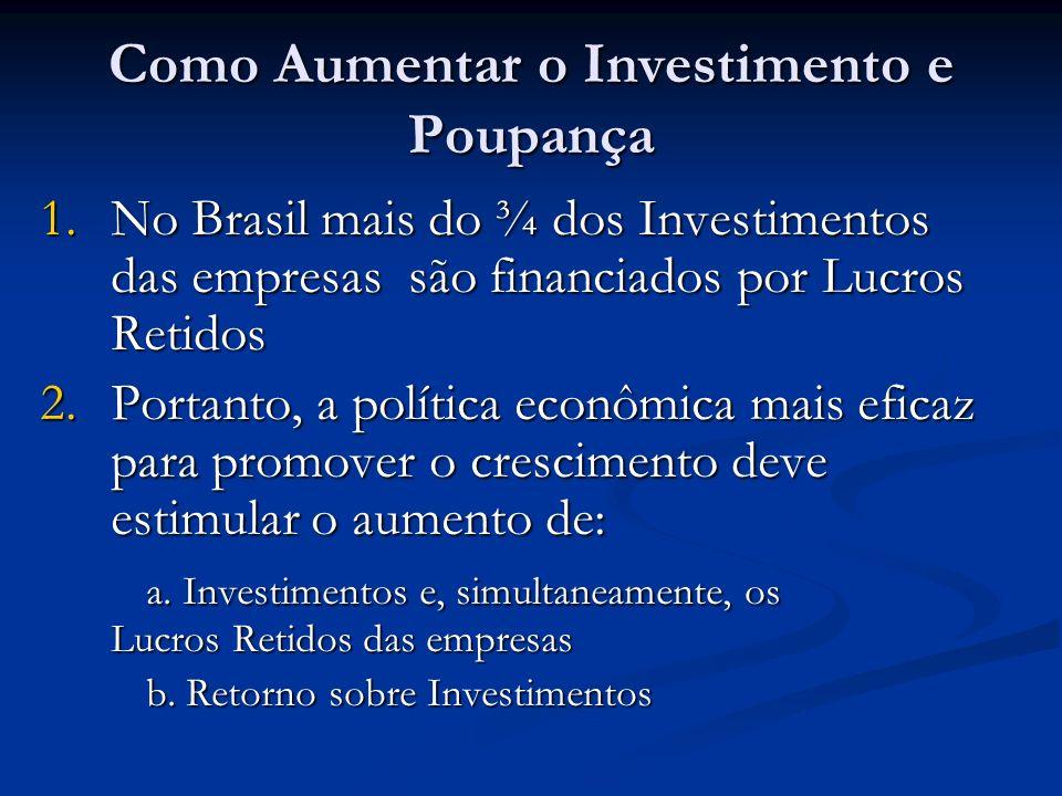 Como Aumentar o Investimento e Poupança 1.No Brasil mais do ¾ dos Investimentos das empresas são financiados por Lucros Retidos 2.Portanto, a política econômica mais eficaz para promover o crescimento deve estimular o aumento de: a.