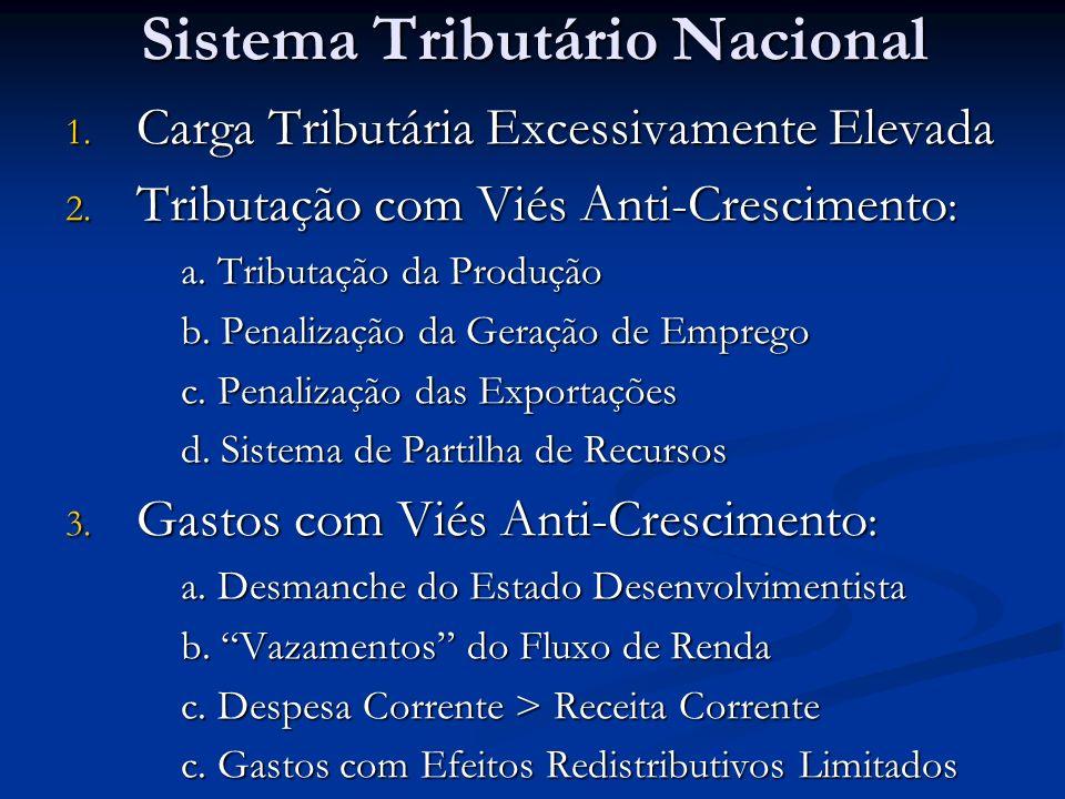 Sistema Tributário Nacional 1. Carga Tributária Excessivamente Elevada 2.