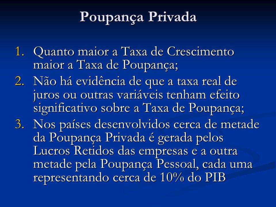 4.Na América Latina 86,4% da Poupança Privada é gerada pelos Lucros Retidos das empresas, e a Poupança Pessoal 13,6%.