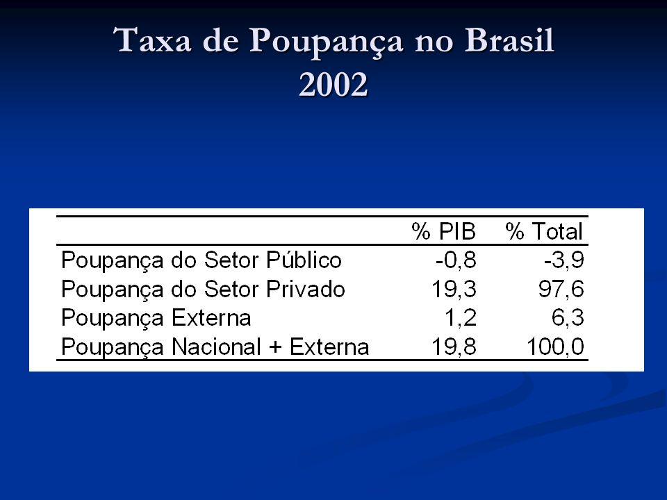 Taxa de Poupança no Brasil 2002