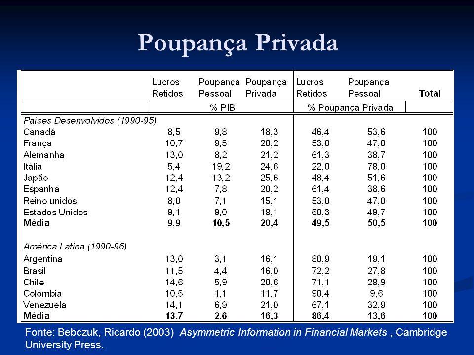 Taxa de Retenção de Lucros 1994 Fonte: Bebczuk, Ricardo (2003) Asymmetric Information in Financial Markets, Cambridge University Press.