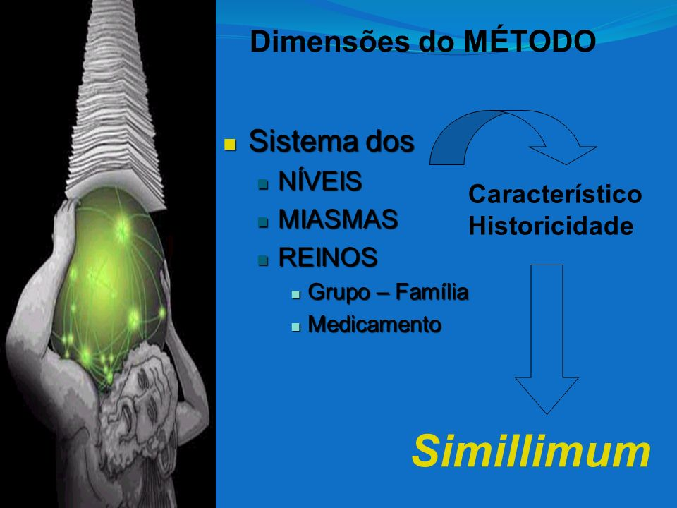 Sistema dos Sistema dos NÍVEIS NÍVEIS MIASMAS MIASMAS REINOS REINOS Grupo – Família Grupo – Família Medicamento Medicamento Característico Historicida